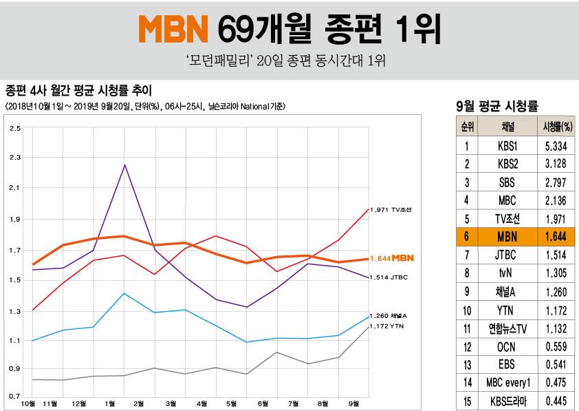 오늘의 mbn 시청률